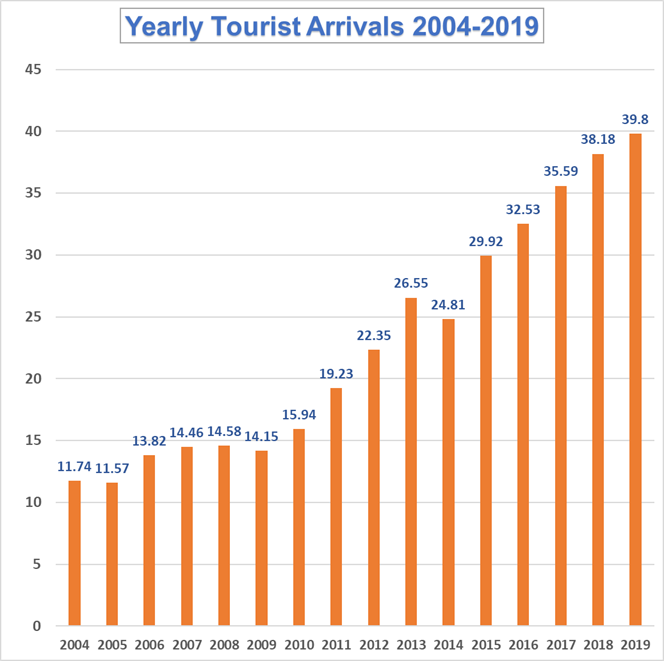 Tourist Arrivals in Thailand from 2004 to 2019